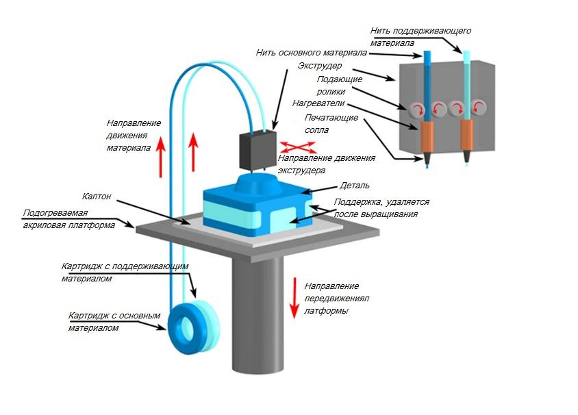 Проблемы 3D печати